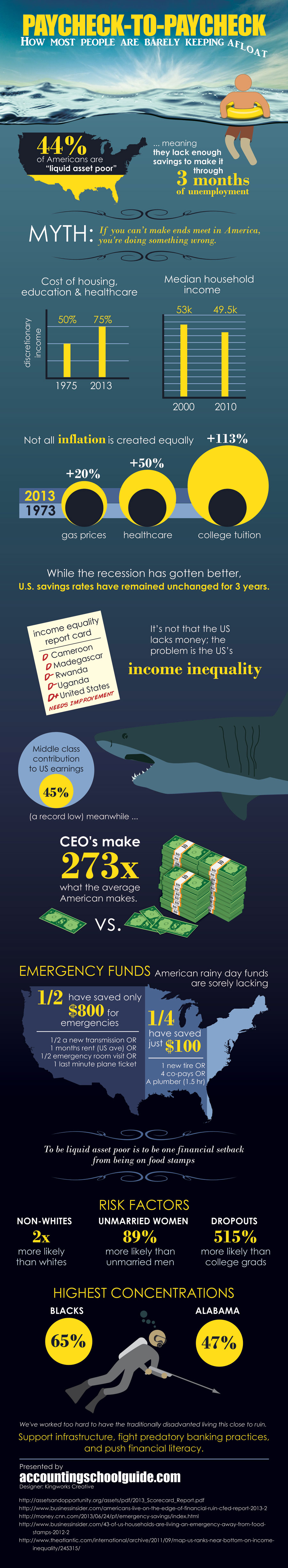 Paycheck To Paycheck infographic